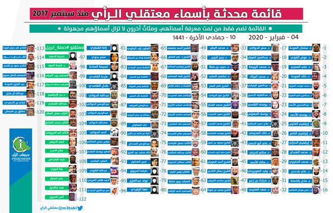 بالأسماء.. قائمة محدَّثة بـ120 اسمًا تعتقلهم السعودية منذ 2017