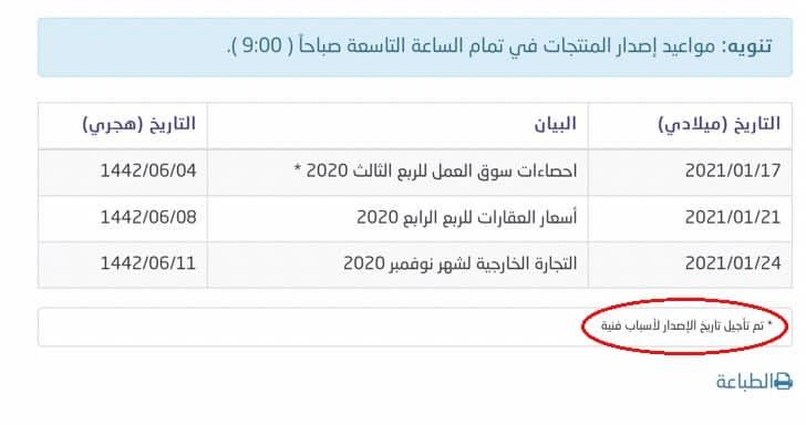 هيئة الإحصاء السعودية تتهرب من إعلان معدل البطالة الجديد